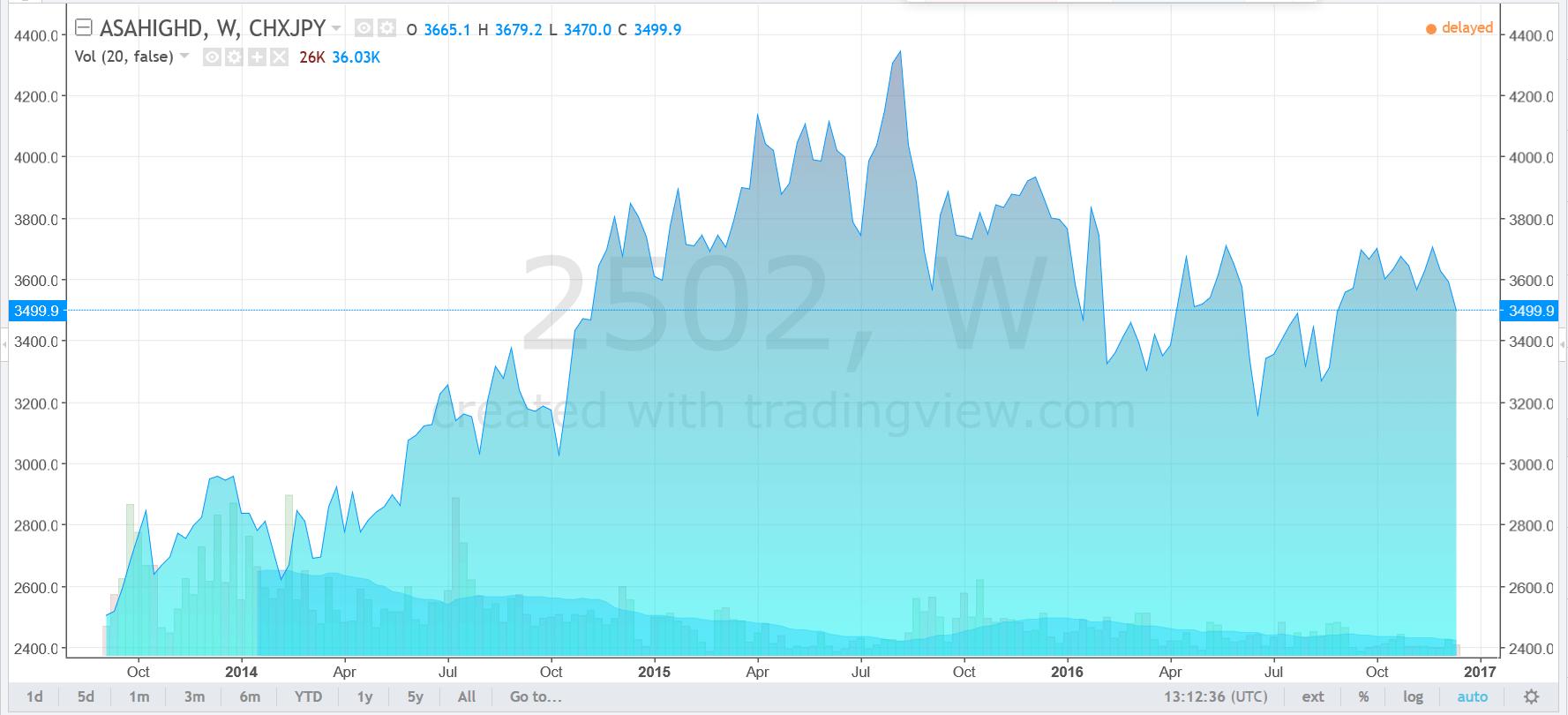 Vývoj akcií japonské firmy Asahi za poslední 3 roky (v JPY). Zdroj: tradingview.com