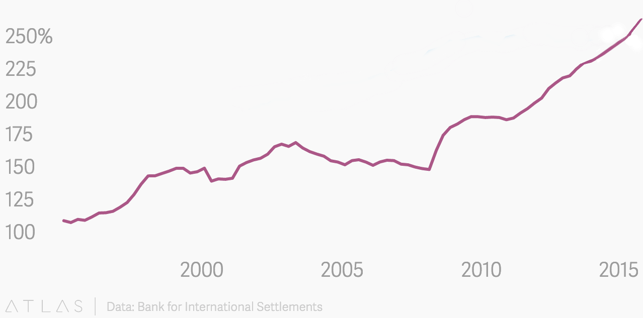 zadluzeni-china-1995-2016