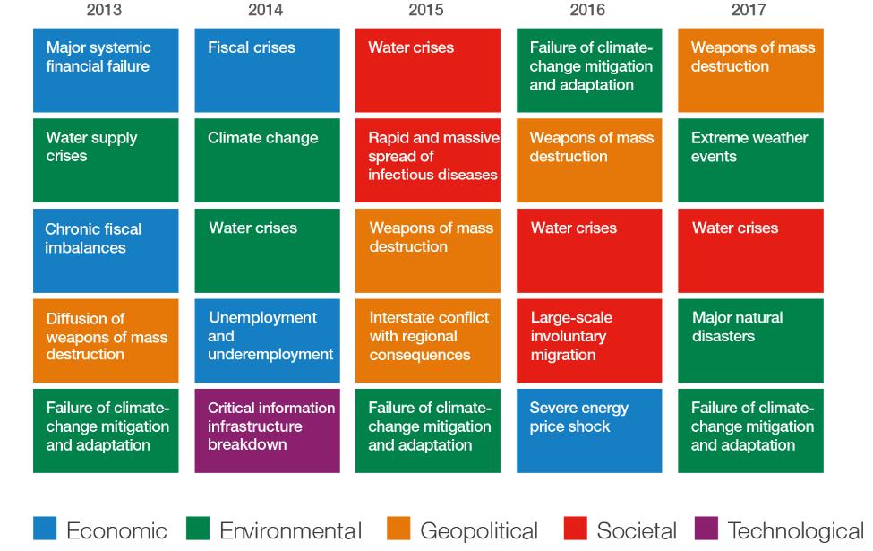 Global Risks Report 2017 - dopad