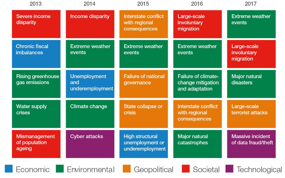 Global Risks Report 2017 - pravdepodobnost