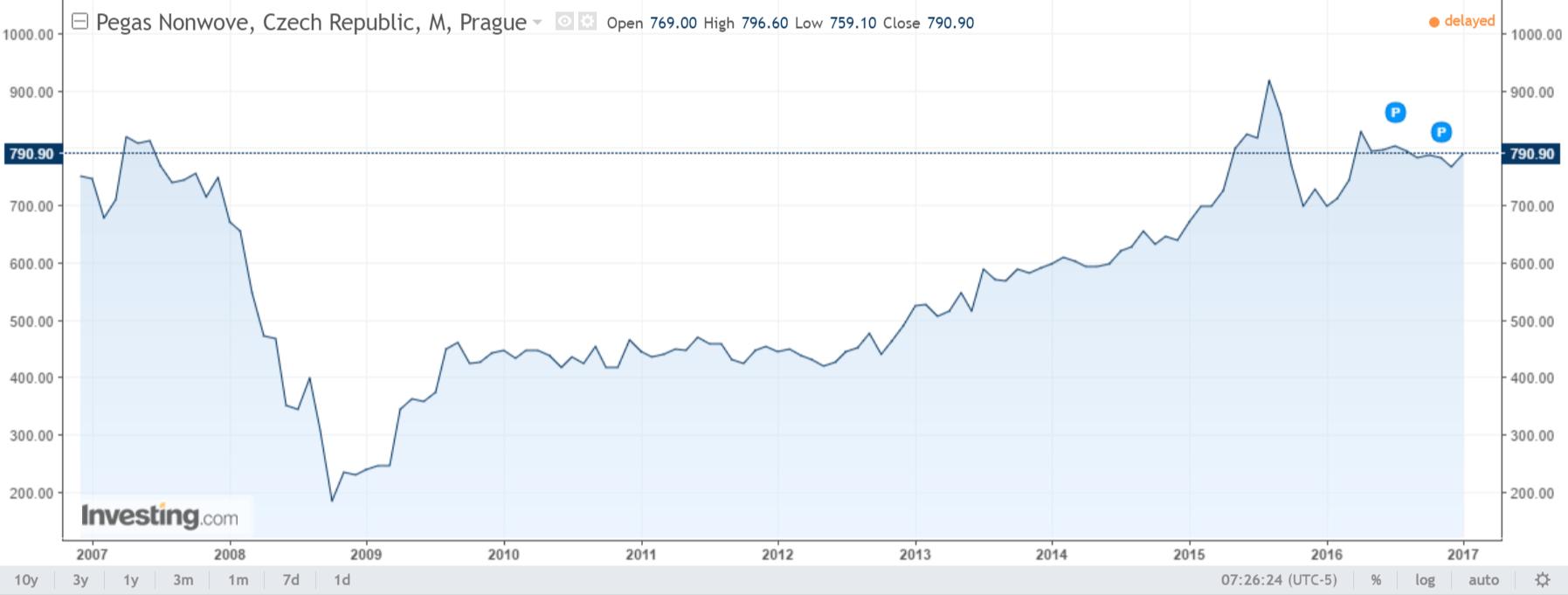Pegas Nonwove Chart PGSN - Investing.com
