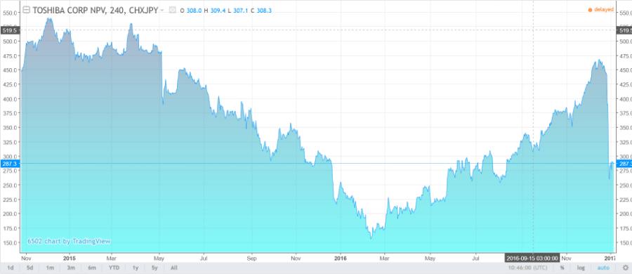 Graf: Vývoj akcií Toshiba za poslední dva roky, je na patrné, že nyní začátkem roku 2017 došlo k výraznému a rychlému propadu. Zdroj: TradingView.com