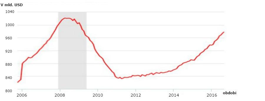 graf-kreditni-karty-usa-dluh