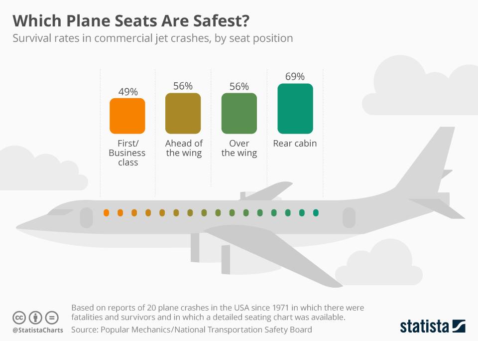 Nejbezpečnější místa v letadle