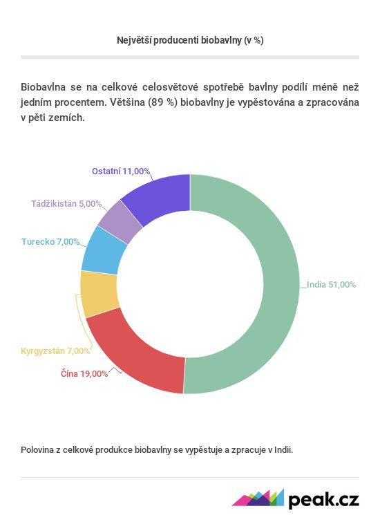 Zdroj: Textil Exchange Organic Cotton Market Report 2018