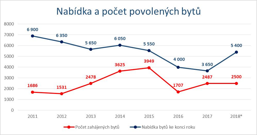 658cab8b0 Nabídka nových bytů je tak v Praze stále velmi nedostatečná. Přestože došlo  k jejímu zvýšení meziročně o 48 procent.