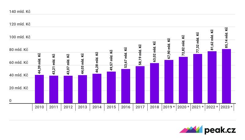 986593dd7f61 GRAF  Vývoj tržeb v sektoru oblečení v Česku Jde o údaje od roku 2010 do  roku 2023