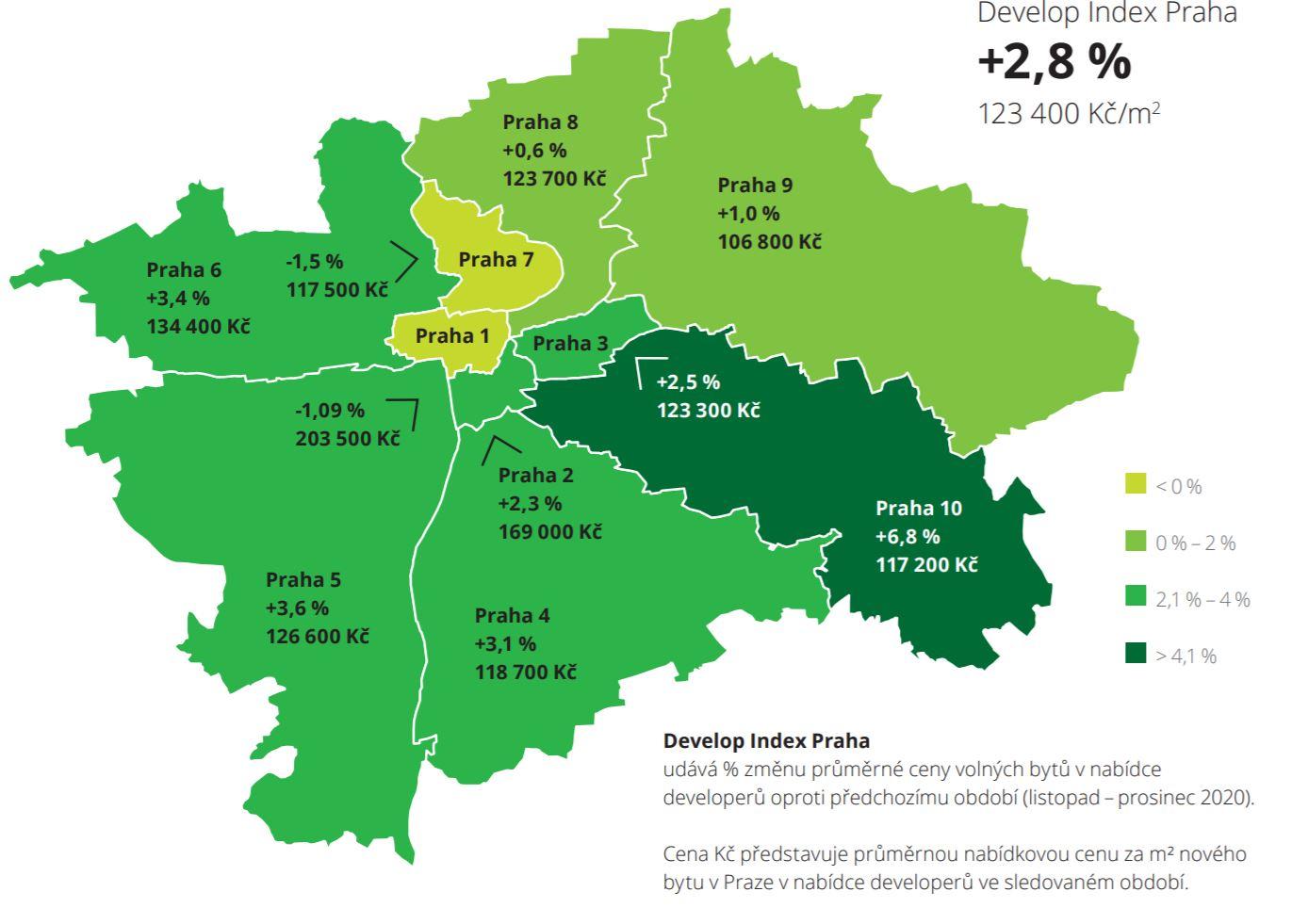 Zvyšování průměrné ceny pražských bytů pokračovalo i v prvních dvou měsících roku 2021. Částka za metr čtvereční stoupla o 2,8 % na 123 400 Kč, tempo růstu cen je tedy nejrychlejší v porovnání s jednotlivými sledovanými obdobími roku 2020. Nejvíce rostly ceny na Praze 10 (o 6,8 % na 117 200 Kč/m2), naopak největší pokles byl zaznamenán na Praze 7 (o 1,5 % na 117 500 Kč/m2). Nejdražší městskou částí zůstává Praha 1 (203 500 Kč/m2), proti tomu nejlevnější byty lze i nadále pořídit na Praze 9 (106 600 Kč/m2).