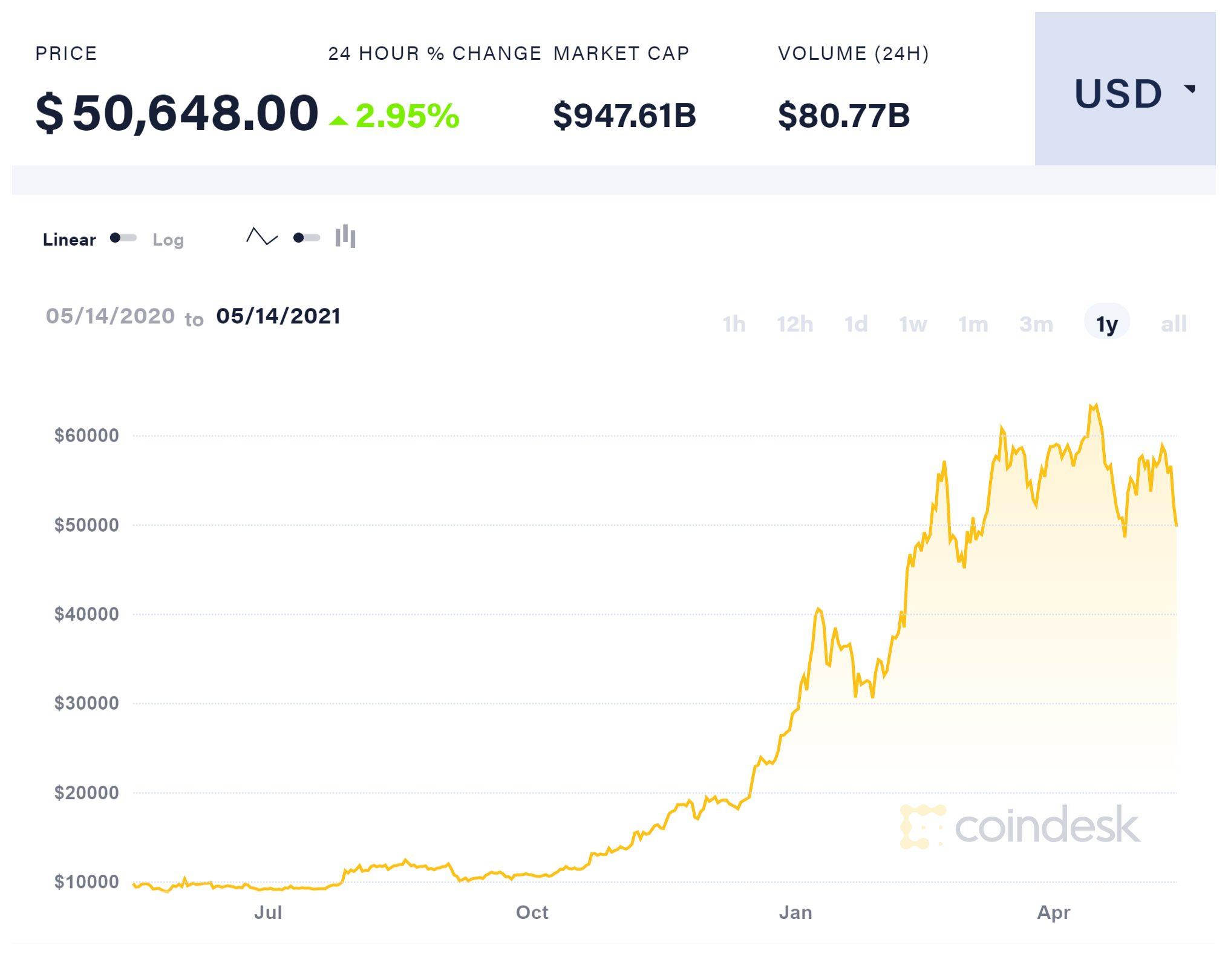 Kurz bitcoinu k dolaru. Zdroj: Coindesk